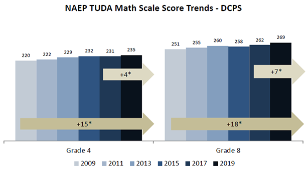 Graph illustrating NAEP Math Growth 2009-2019, grades 4 and 8.