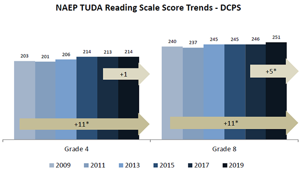 Graph illustrating NAEP Reading Growth 2009-2019, grades 4 and 8.