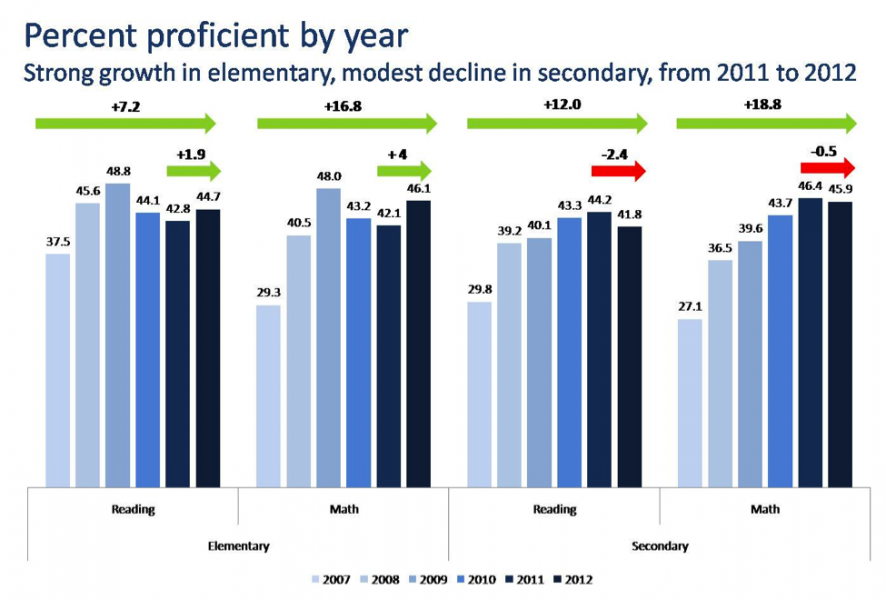 Chart: Percent Proficient By Year