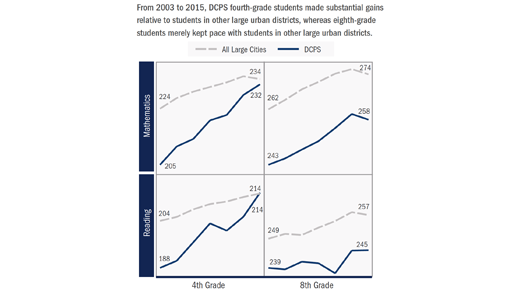 From 2003 to 2015, DCPS fourth-grade students made substantial gains relative to students in other large urban districts, whereas eighth-grade students merely kept pace with students in other large urban districts.
