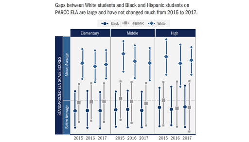 Gaps between White students and Black and Hispanic students on PARCC ELA are large and have not changed much from 2015 to 2017.