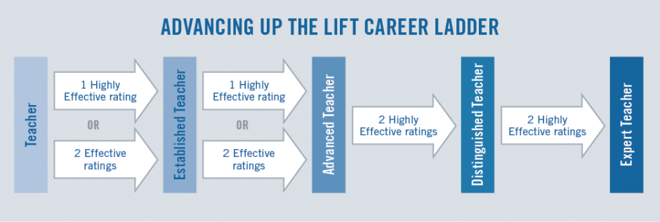 Advanced LIFT Ladder Graphic