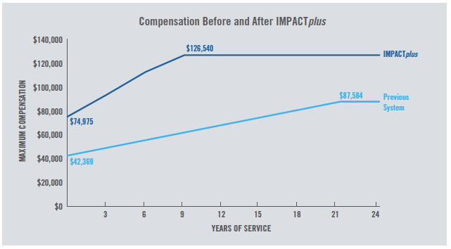 Compensation before and after IMPACT Plus graph