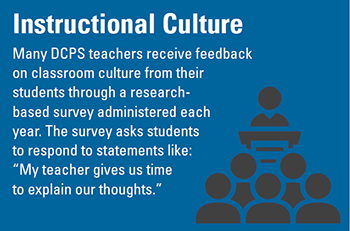 "Instructional Culture: Many DCPS teachers receive feedback on classroom culture from their students through a research-based survey administered each year. The survey asks students to respond to statements like: ""My teacher gives us time to explain our thoughts."""