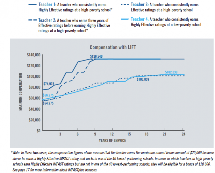 LIFT Image shows compensation over time for four hypothetical teachers with master's degrees