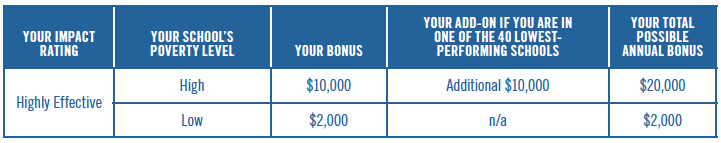 Annual Bonus with a Highly Effective rating chart