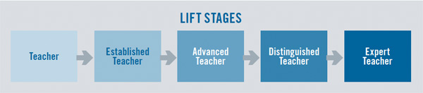 Leadership Initiative For Teachers (LIFT) graphic