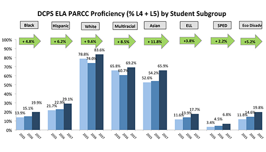 Graph detailing DCPS ELA Proficiency (%L$ + L5) by Student Subgroup