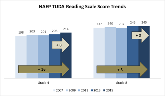 NAEP TUDA Reading Score Scales - Grade 4 rose from 198 to 214 between 2007 and 2015. Grade 8 rose from 237 to 245.