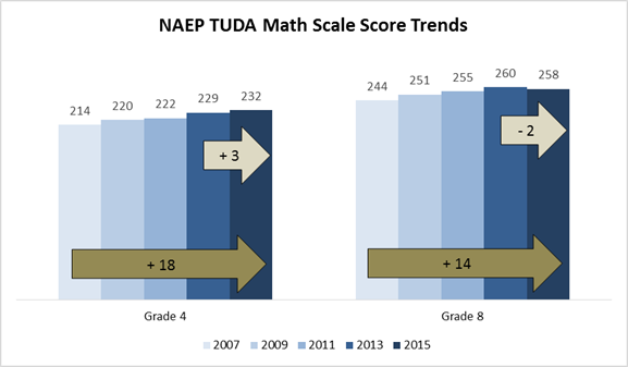 NAEP TUDA Math Scale Score Trends- Grade 4 rose from 214 to 232 between 2007 and 2015. Grade 8 rose from 244 to 258.