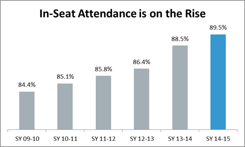 In-Seat Attendance Graph - Attendance rose from 84.4% to 89.5% between SY 09-10 and SY 14-15.