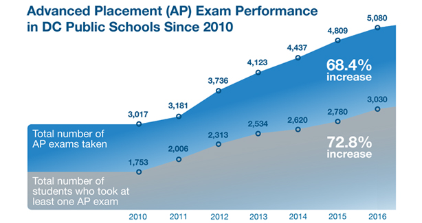 Advanced Placement (AP) Exam Performance in DC Public Schools Since 2010. Total #of AP exams: 68.4% increase. Total students who took one AP exam: 72.8% increase.