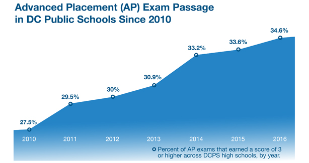 Advanced Placement (AP) Exam Passage in DC Public Schools Since 2010. 27.5% in 2010, to 34.6% in 2016.