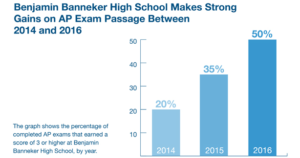 Benjamin Banneker High School Makes Strong Gains on AP Exam Passage between 2014 and 2016. Percentage of AP exams that earned a score of 3 or higher by year. 2014: 20%, to 2016: 50%.