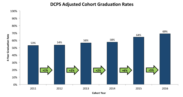 DCPS Adjusted Cohort Graduation Rates