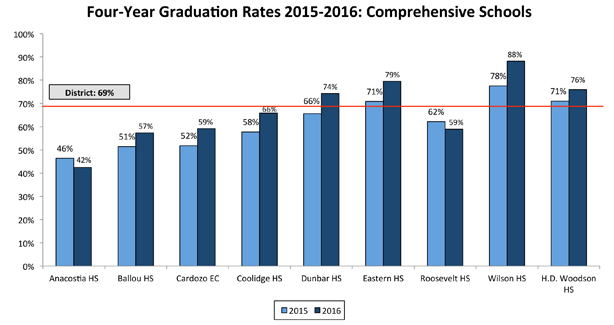 Four-Year Graduation Rates 2015-2016: Comprehensive Schools