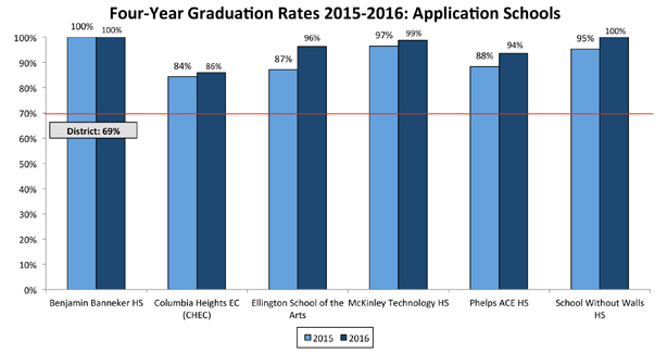 Four-Year Graduation Rates 2015-2016: Application Schools
