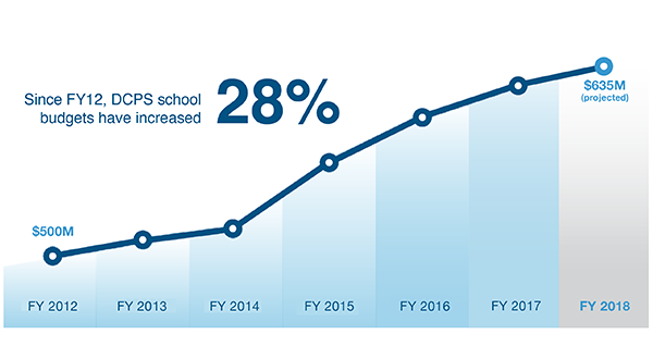 DCPS School Budgets have increased 28%