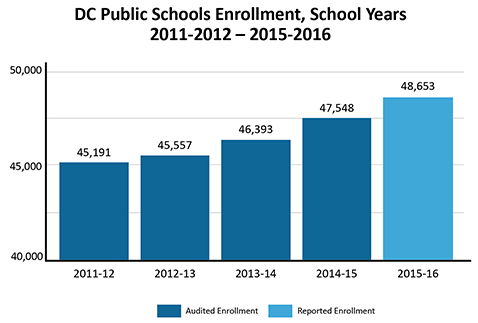 DC Public Schools Enrollment, School Years 2011-12 through 2015-16. Increase from 45,191 to 48, 653 in four years.