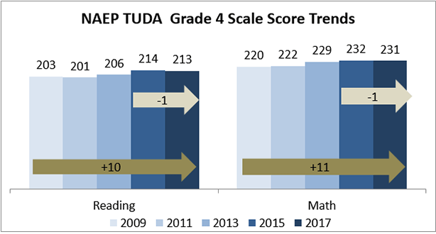 DCPS students also saw a slight decrease of one point in 4th grade reading and math, which also was not statistically significant.