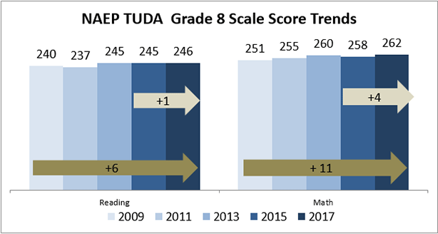 DCPS students grew by one point in 8th grade reading and four points in 8th grade math over the 2015 test, which was not statistically significant.