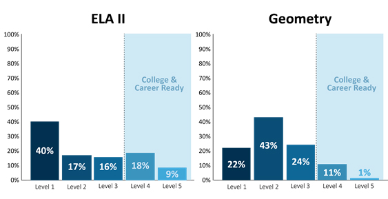 Graph showing overall high school PARCC Performance by Achievement Level