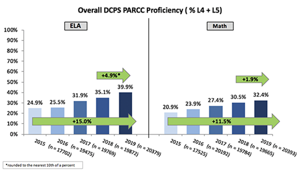 Overall DCPS PARCC Proficiency (% L4 + L5)